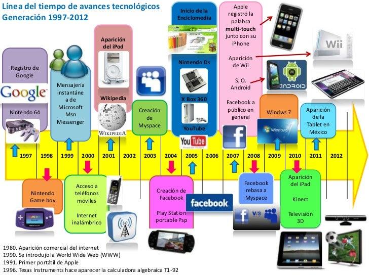 inventos tecnologicos 1997