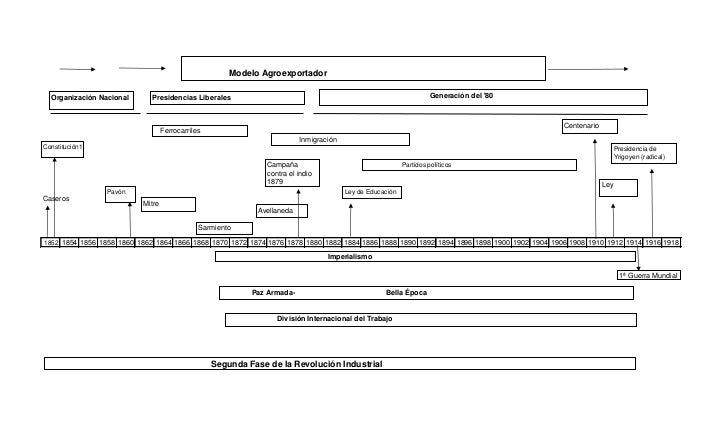 Modelo Agroexportador  Organización Nacional     Presidencias Liberales                                                   ...