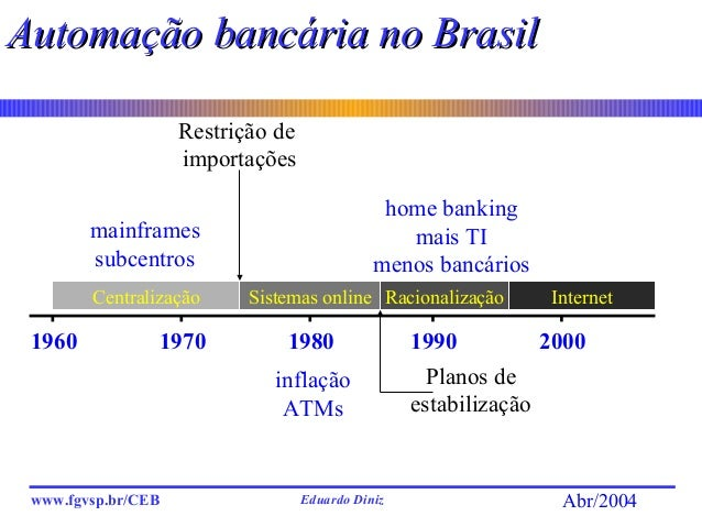Eduardo Dinizwww.fgvsp.br/CEB Abr/2004 Automação bancária no BrasilAutomação bancária no Brasil 1960 1970 1980 1990 2000 C...
