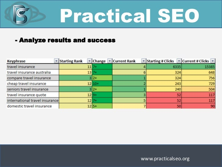 Practical Seo Analyze Results