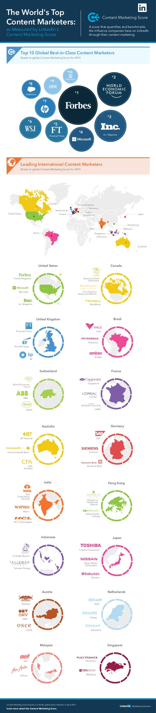 The 10 Most Influential Global Brands on LinkedIn [INFOGRAPHIC]