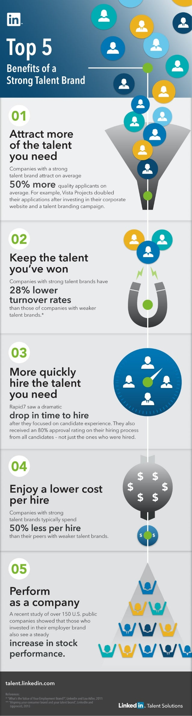 Top 5 Benefits of a Strong Talent Brand | Infographic