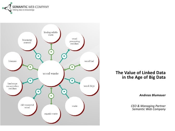 The Value of Linked Data   in the Age of Big Data            Andreas Blumauer       CEO & Managing Partner        Semantic...