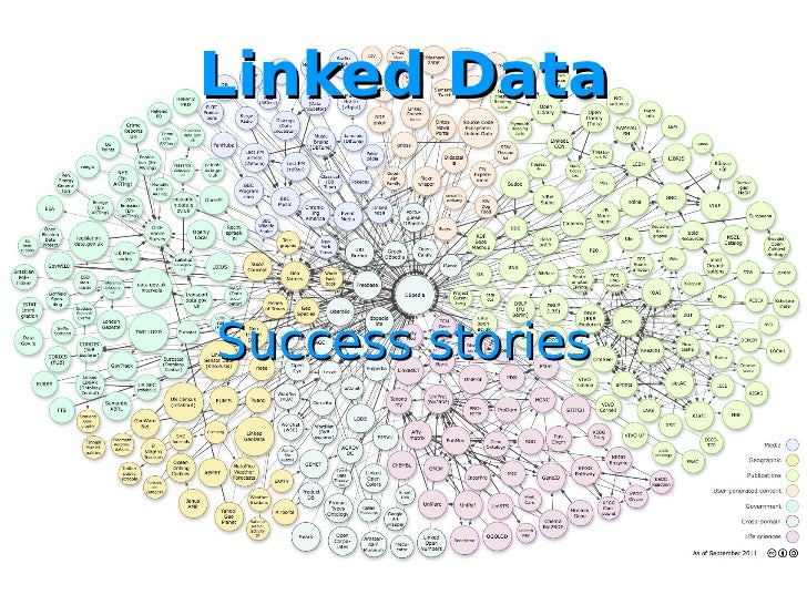 Linked Data success stories