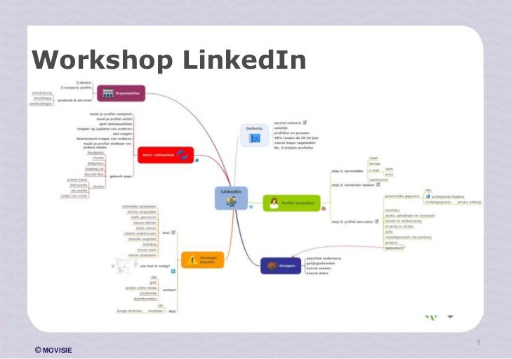 Workshop LinkedIn                    1© MOVISIE