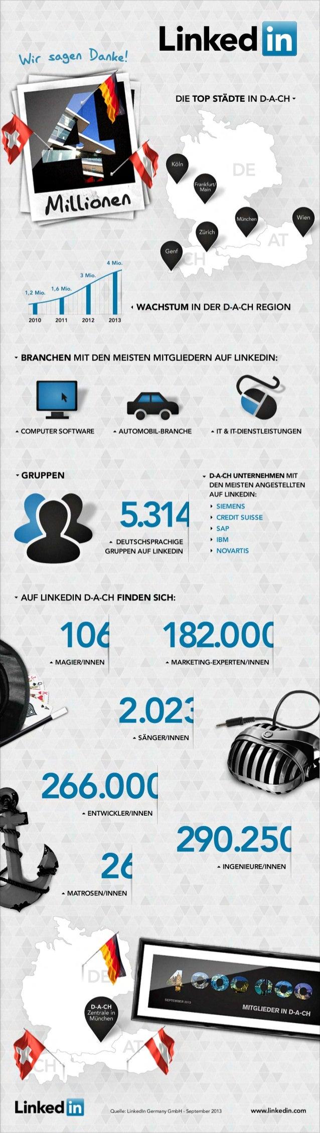 MARKETING-EXPERTEN/INNEN 182.000 INGENIEURE/INNEN 290.250 MATROSEN/INNEN 26 MAGIER/INNEN SIEMENS CREDIT SUISSE SAP IBM 106...