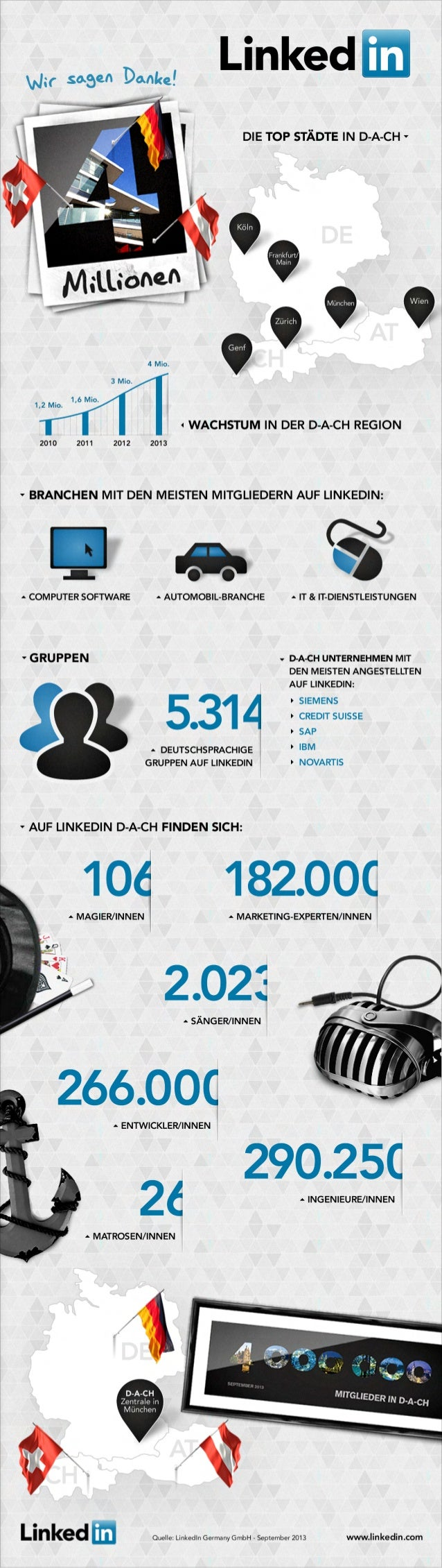 MARKETING-EXPERTEN/INNEN 182.000 INGENIEURE/INNEN 290.250 MATROSEN/INNEN 26 MAGIER/INNEN SIEMENS CREDIT SUISSE SAP IBM 106...