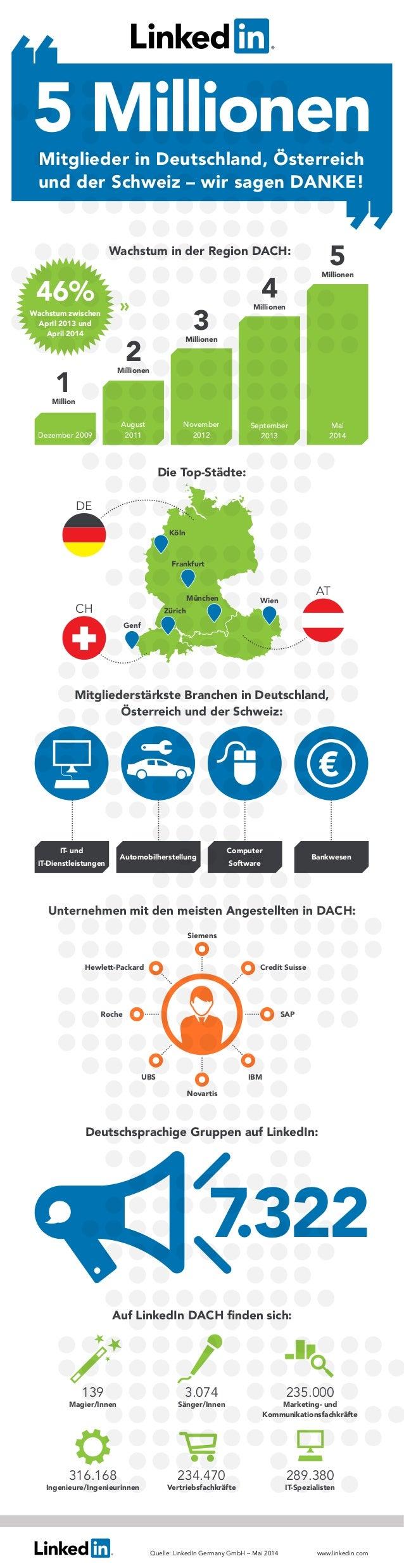5 MillionenMitglieder in Deutschland, Österreich und der Schweiz – wir sagen DANKE! Wachstum in der Region DACH: Die Top-S...