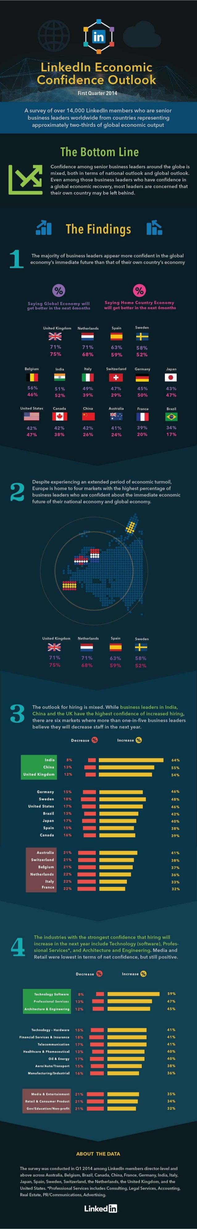 LinkedIn Economic Confidence Outlook Q1 2014