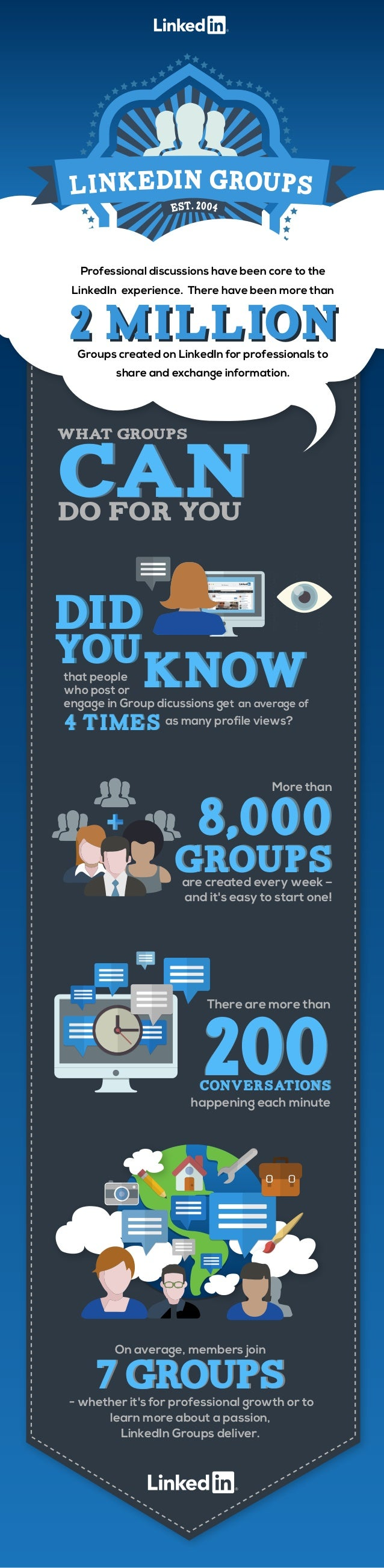 7 Groups On average, members join 7 Groups- whether it's for professional growth or to learn more about a passion, LinkedI...