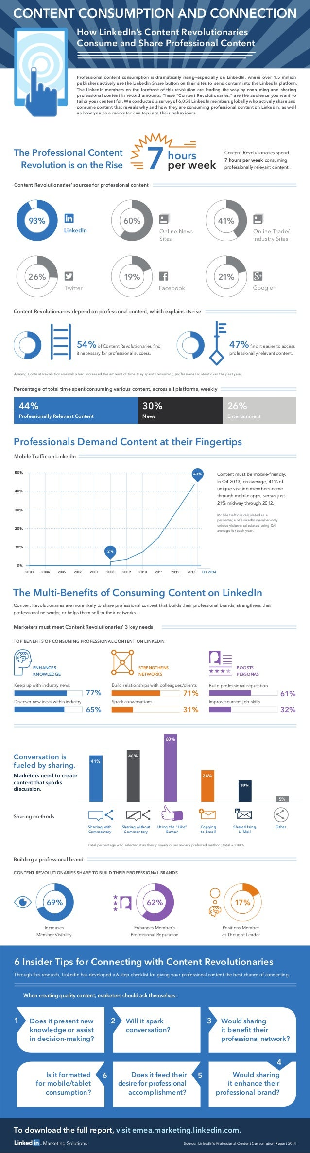 To download the full report, visit emea.marketing.linkedin.com. 54%of Content Revolutionaries find it necessary for profess...