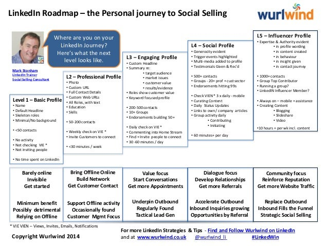 LinkedIn Roadmap – the Personal journey to Social Selling L5 – Influencer Profile • Expertise & Authority evident • in pro...