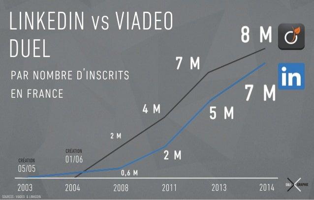 SOURCES:VIADEO&LINKEDIN LINKEDIN VIADEO DUEL ' 2003 2004 05/05 01/06 2008 2011 2013 2014 CRÉATION CRÉATION