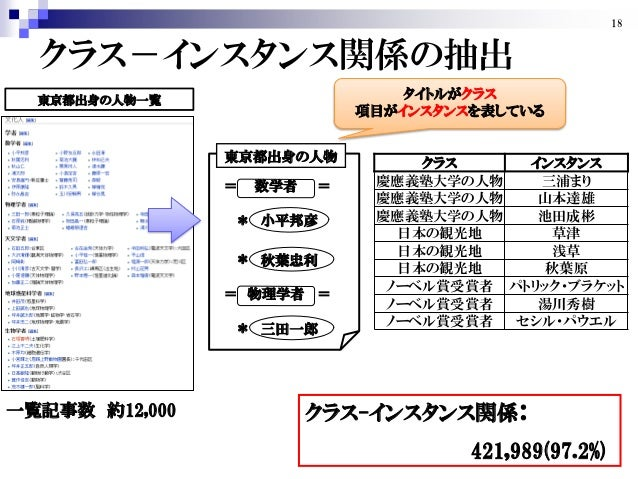 LOD and JWO for TokyoWebmining...