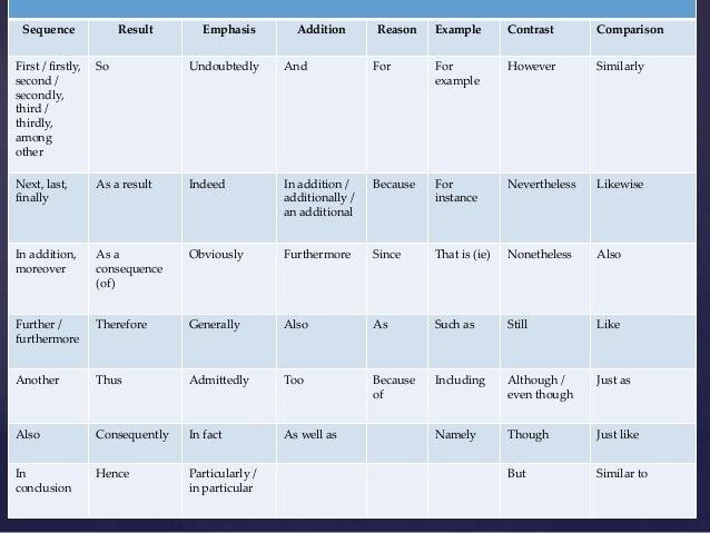 List of useful essay words