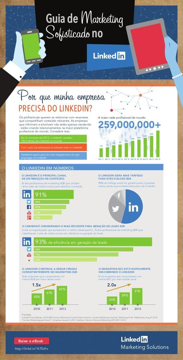 Guia de Marketing Sofisticadono Por que minha empresa PRECISA DO LINKEDIN? No 3o trimestre de 2013, o LinkedIn recebeu 184...
