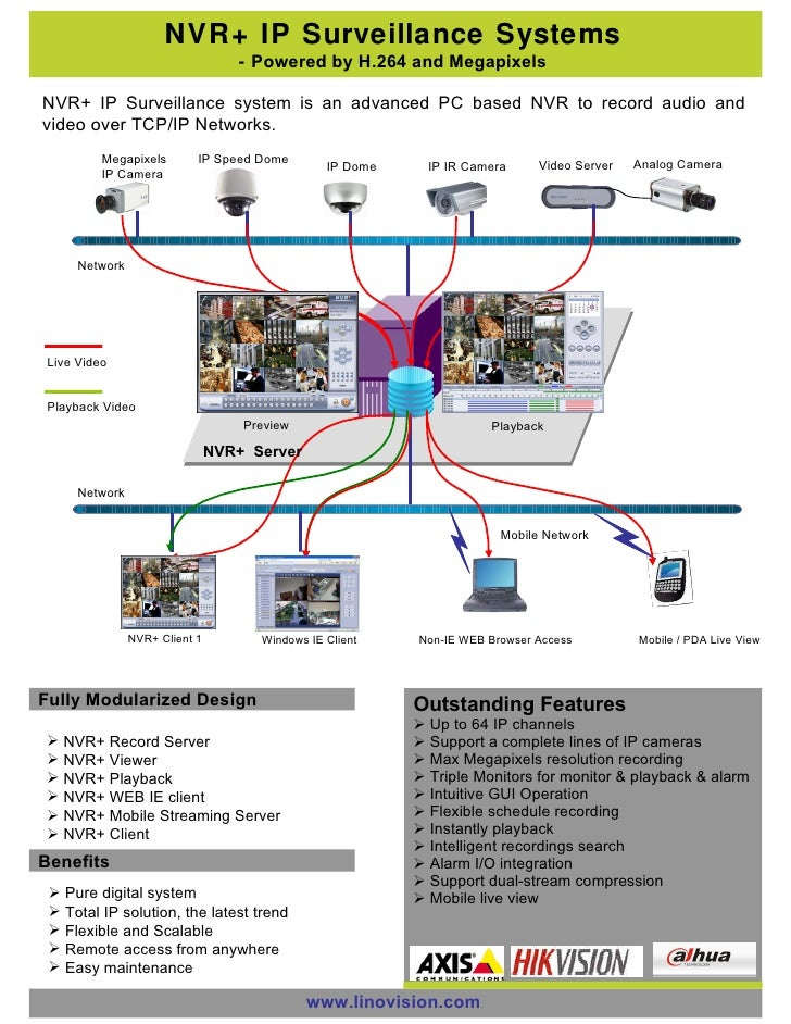 NVR+ IP Surveillance Systems -  Powered by H.264 and Megapixels NVR+ IP Surveillance system is an advanced PC based NVR to...