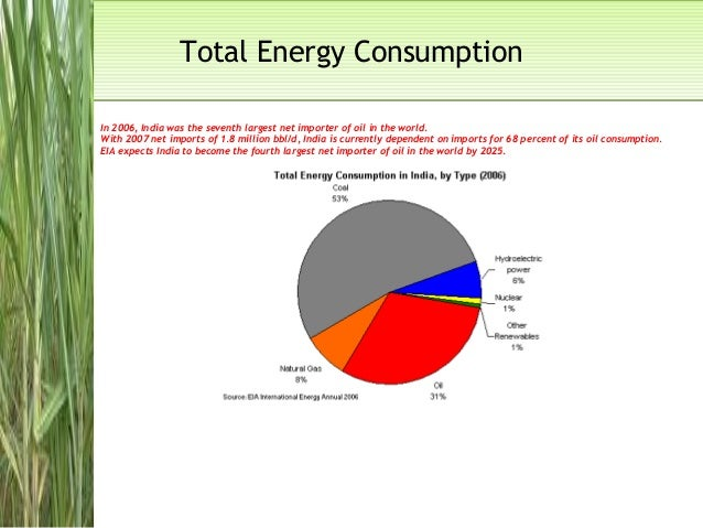 Total Energy ConsumptionTotal Energy Consumption In 2006, India was the seventh largest net importer of oil in the world. ...