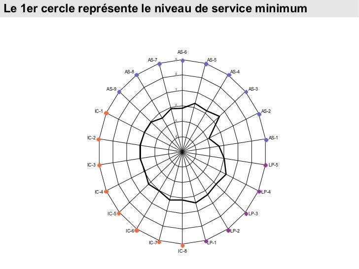 Le 1er cercle représente le niveau de service minimum