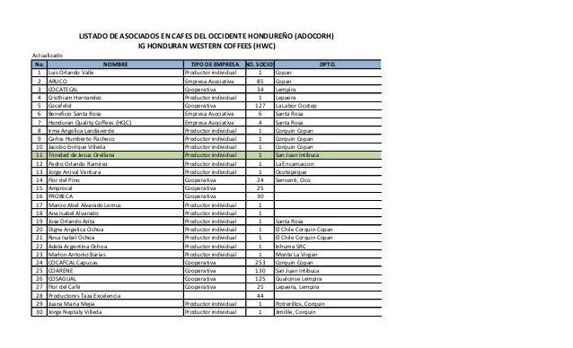 Actualizado No. NOMBRE TIPO DE EMPRESA NO. SOCIOS DPTO. 1 Luis Orlando Valle Productor individual 1 Copan 2 ARUCO Empresa ...