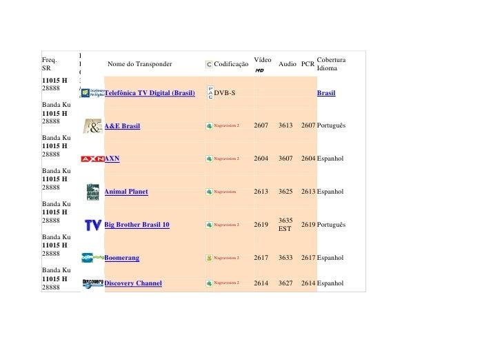 lista de canais com tps