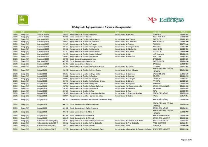 Lista de códigos de agrupamentos e escolas não agrupadas para efeitos de indicação de entidade de provimento%2 c colocação e validação