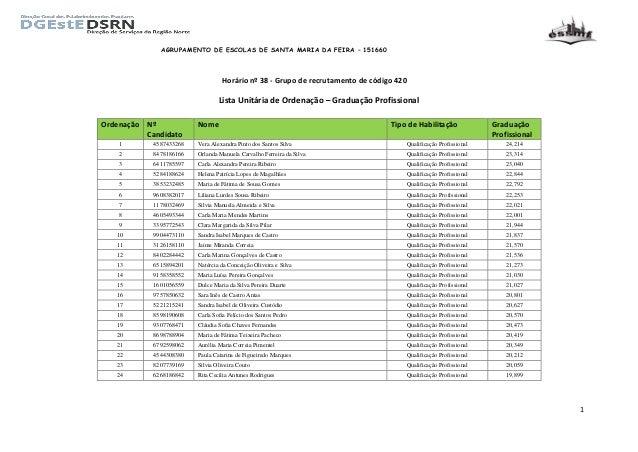 AGRUPAMENTO DE ESCOLAS DE SANTA MARIA DA FEIRA – 151660 1 Horário nº 38 - Grupo de recrutamento de código 420 Lista Unitár...