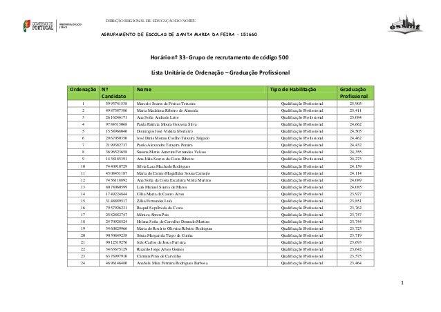 DIREÇÃO REGIONAL DE EDUCAÇÃO DO NORTE  AGRUPAMENTO DE ESCOLAS DE SANTA MARIA DA FEIRA – 151660  Horário nº 33- Grupo de re...