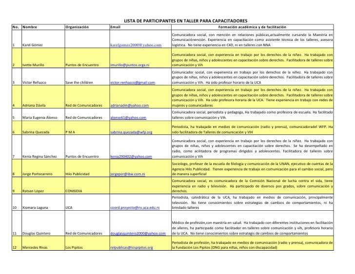 LISTA DE PARTICIPANTES EN TALLER PARA CAPACITADORES No. Nombre                  Organización           Email              ...