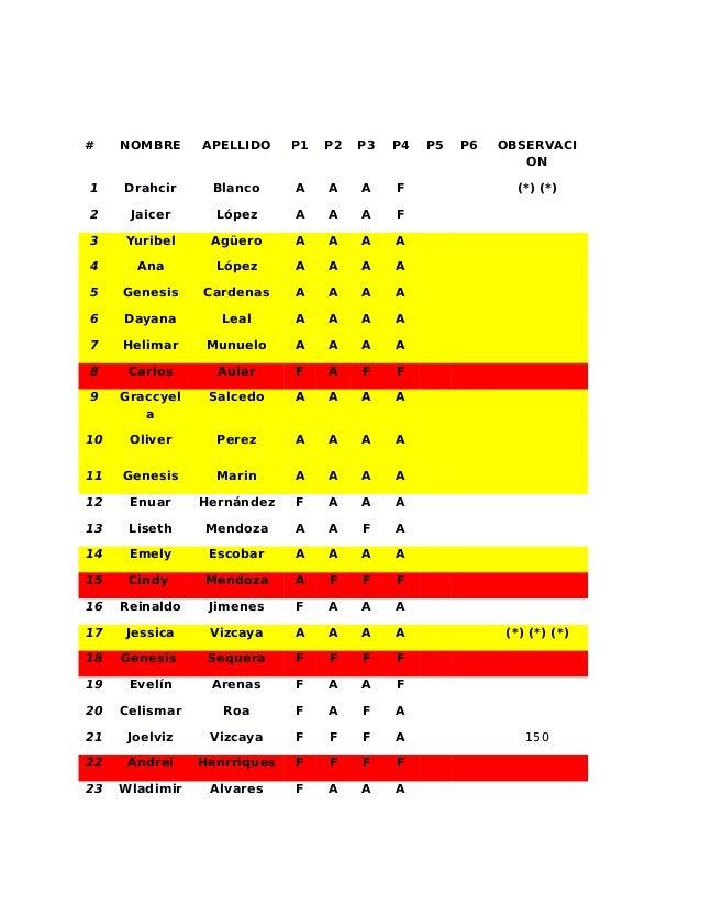 # NOMBRE APELLIDO P1 P2 P3 P4 P5 P6 OBSERVACI ON 1 Drahcir Blanco A A A F (*) (*) 2 Jaicer López A A A F 3 Yuribel Agüero ...