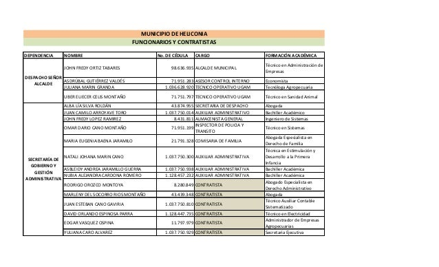 MUNICIPIO DE HELICONIA FUNCIONARIOS Y CONTRATISTAS DEPENDENCIA  NOMBRE JOHN FREDY ORTIZ TABARES  No. DE CÉDULA  CARGO  98....