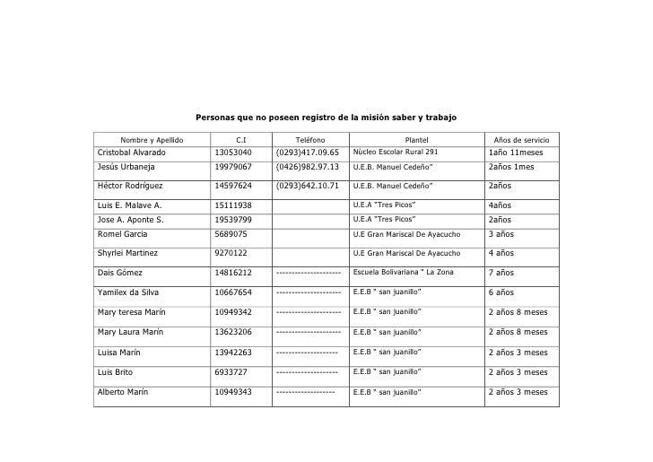 DATA DE LOS COLABOREDORES Y COLABORADORAS DEL ESTADO SUCRE CUMANA VENEZUELA