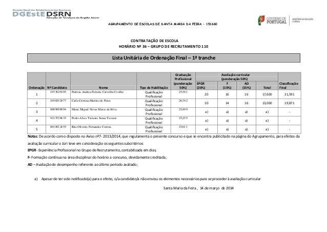 AGRUPAMENTO DE ESCOLAS DE SANTA MARIA DA FEIRA – 151660 CONTRATAÇÃO DE ESCOLA HORÁRIO Nº 36 – GRUPO DE RECRUTAMENTO 110 Li...