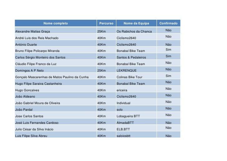Nome completo              Percurso          Nome da Equipa   ConfirmadoAlexandre Matias Graça                          25...