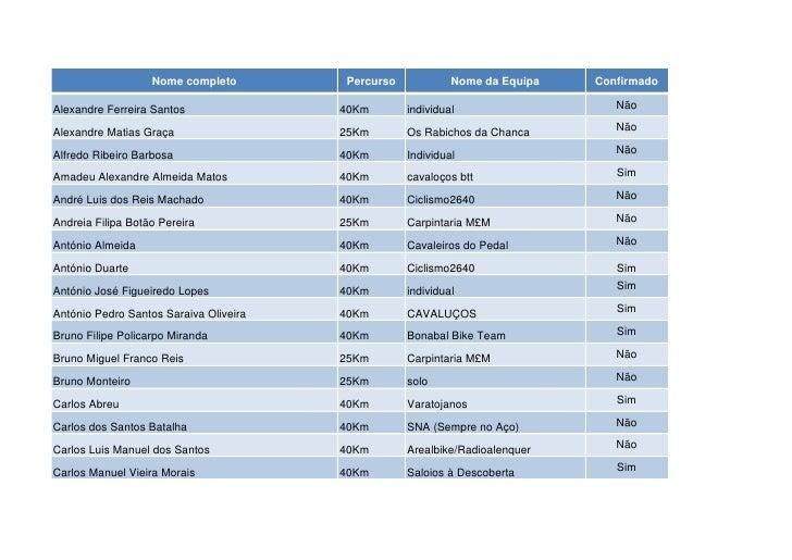 Nome completo        Percurso            Nome da Equipa   ConfirmadoAlexandre Ferreira Santos               40Km       ind...