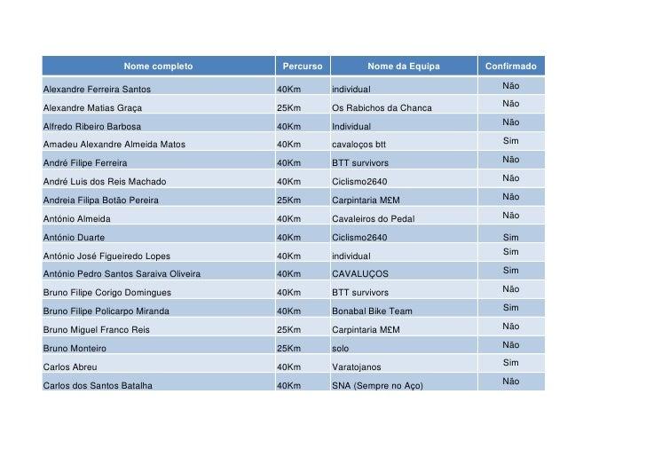 Nome completo       Percurso            Nome da Equipa   ConfirmadoAlexandre Ferreira Santos               40Km       indi...