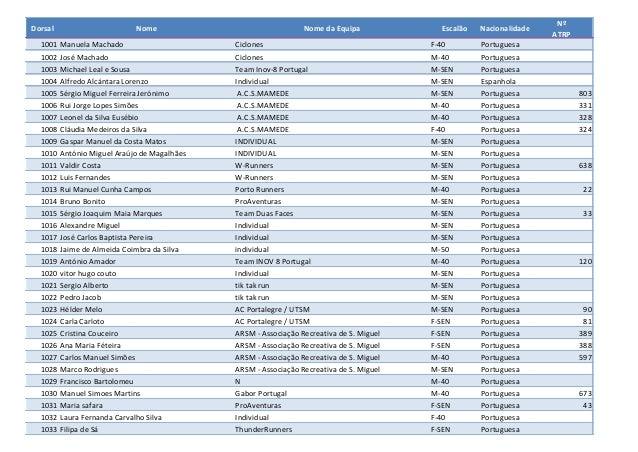 Lista para dorsais trail longo