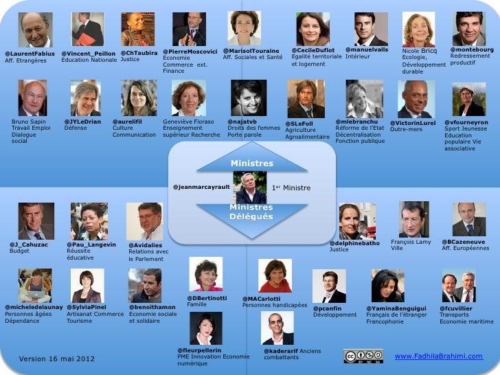 Liste des comptes twitter des ministres du gouvernement Ayrault Mai 2012