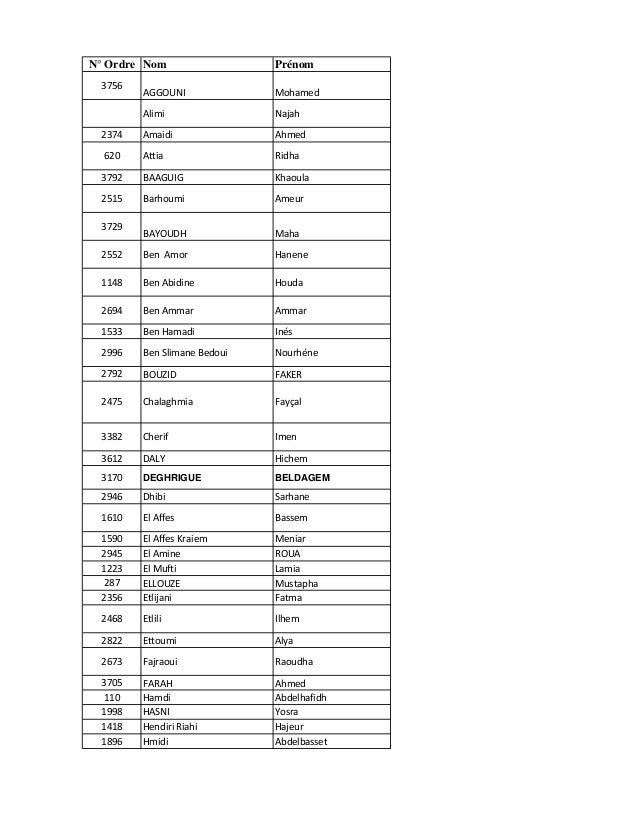 N° Ordre Nom Prénom 3756 AGGOUNI Mohamed Alimi Najah 2374 Amaidi Ahmed 620 Attia Ridha 3792 BAAGUIG Khaoula 2515 Barhoumi ...