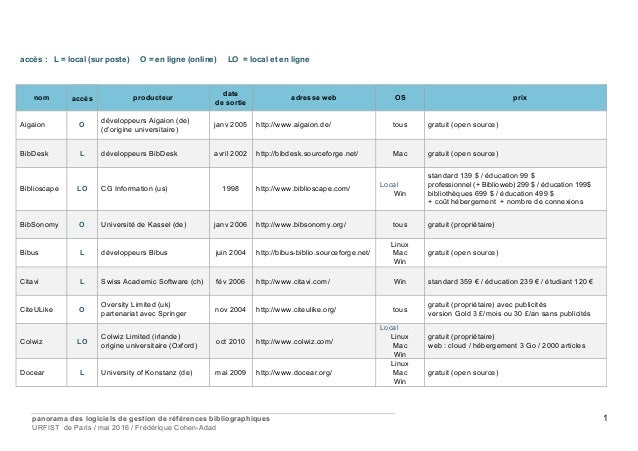 panorama des logiciels de gestion de références bibliographiques URFIST de Paris / mai 2016 / Frédérique Cohen-Adad 1 accè...