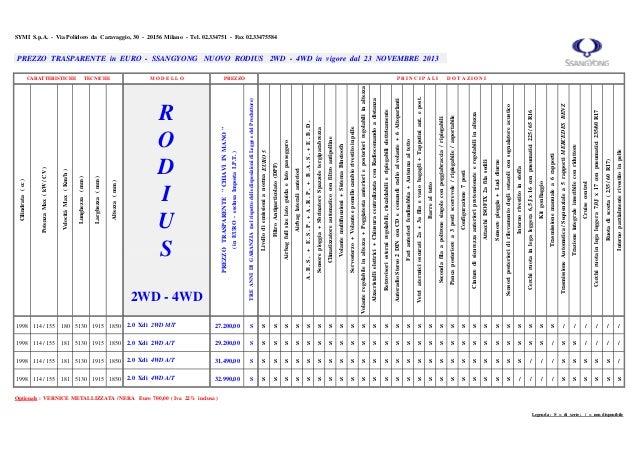 Listino prezzi ssangoyong_rodius