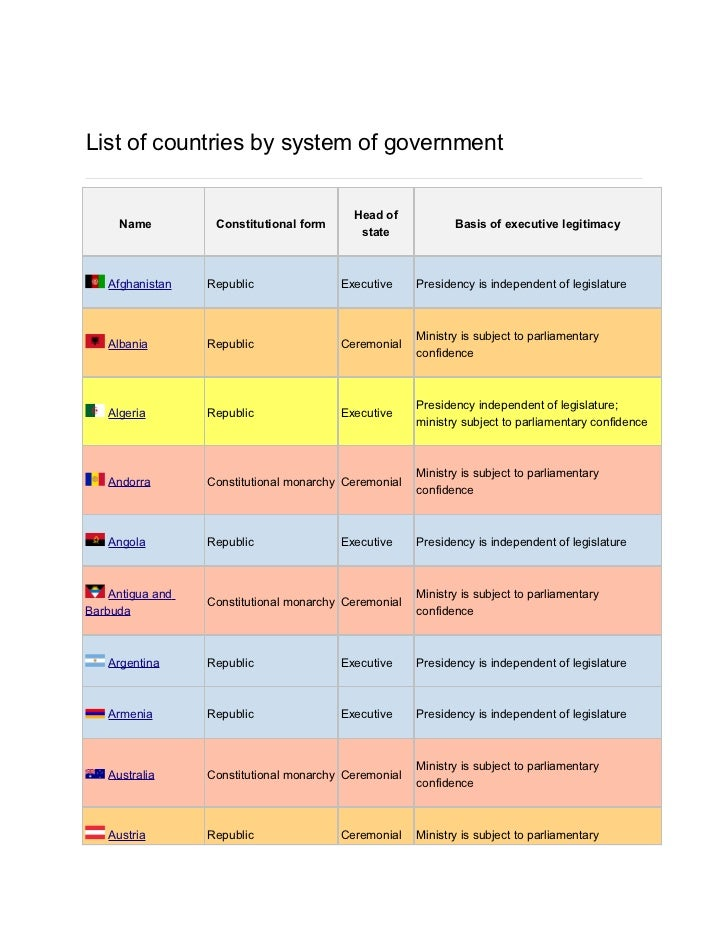 List of countries by system of government