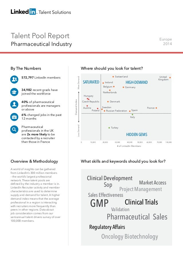 Talent Pool Report Pharmaceutical Industry Europe 2014 By The Numbers 572,797 LinkedIn members 34,982 recent grads have jo...
