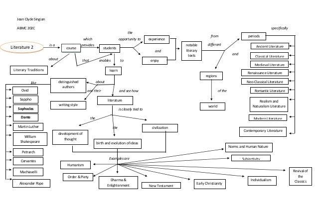 research in english literature pdf