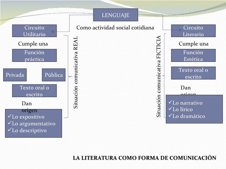 Literatura1 090813140325-phpapp01