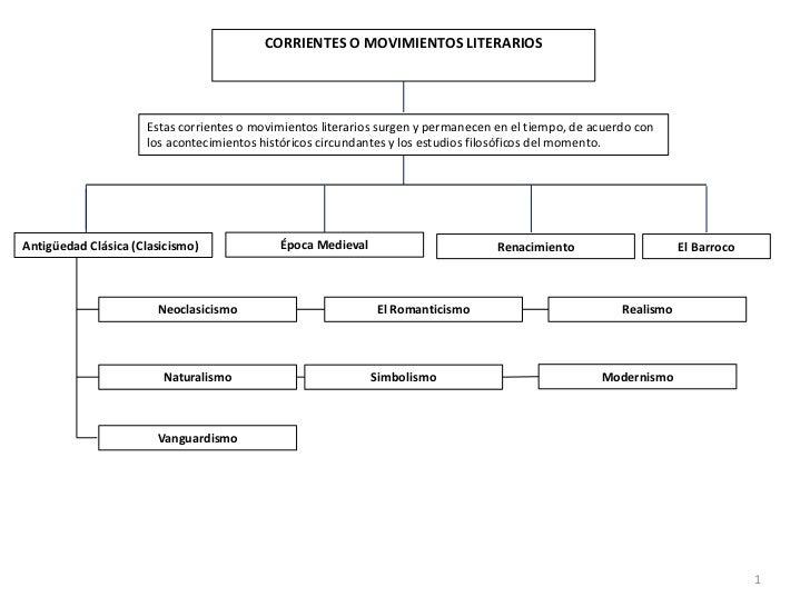 Corrientes o Movimientos Literarios(Mapas Conceptuales)