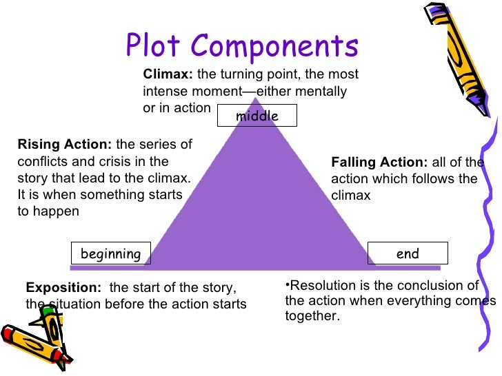 What do they mean when they ask for the element of plot ?
