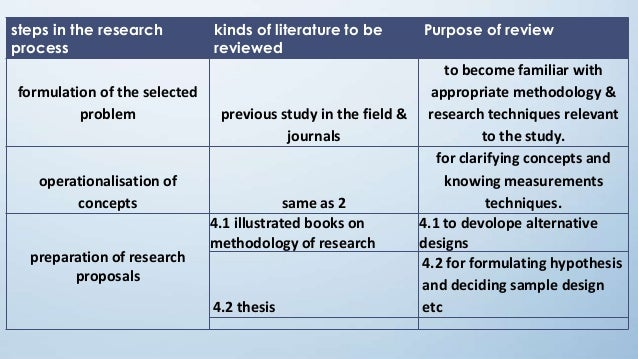 Process of literature review in research