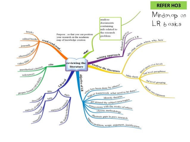 Literature review mind map
