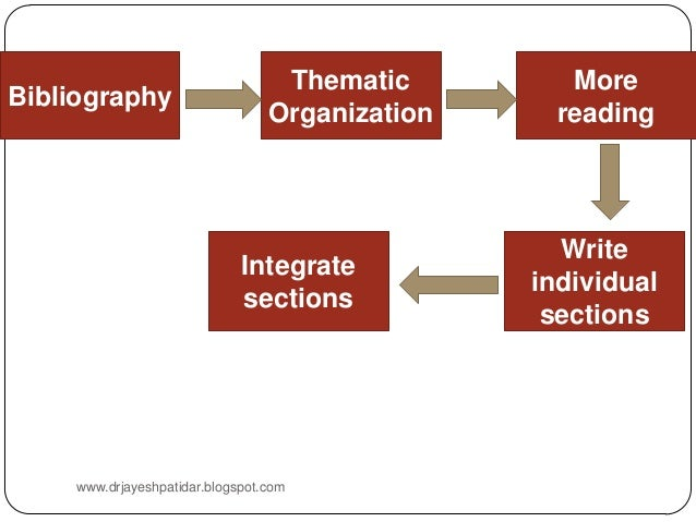 types of research papers literature review Custom writings coupons literature review for research paper emmett till essay help with phd homework writing assignment.